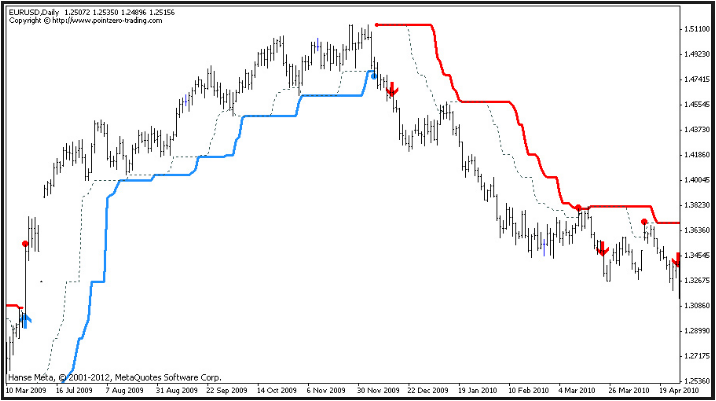 Ultra trend forex indicator free download